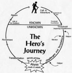 Diagram of Joseph Campbell's Hero's Journey or Monomyth